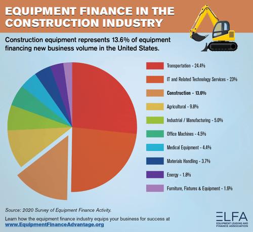 Equipment leasing financing